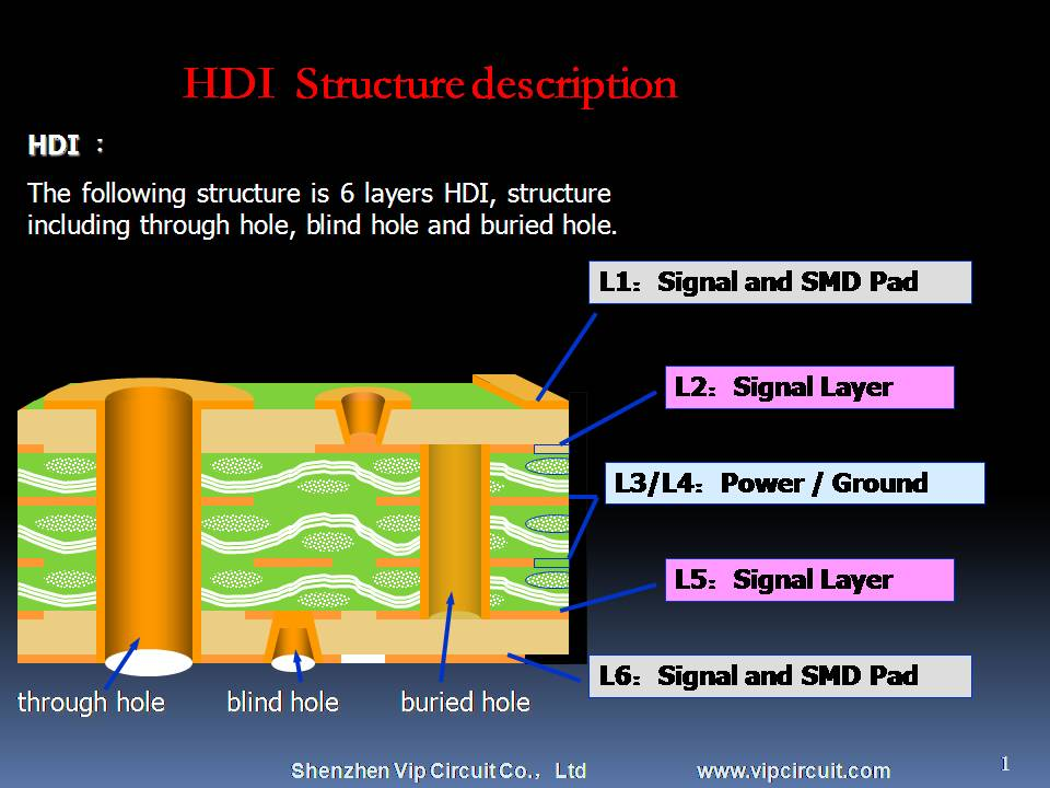 HDI PCB application,HDI PCB processing flow,micro blind buried hole